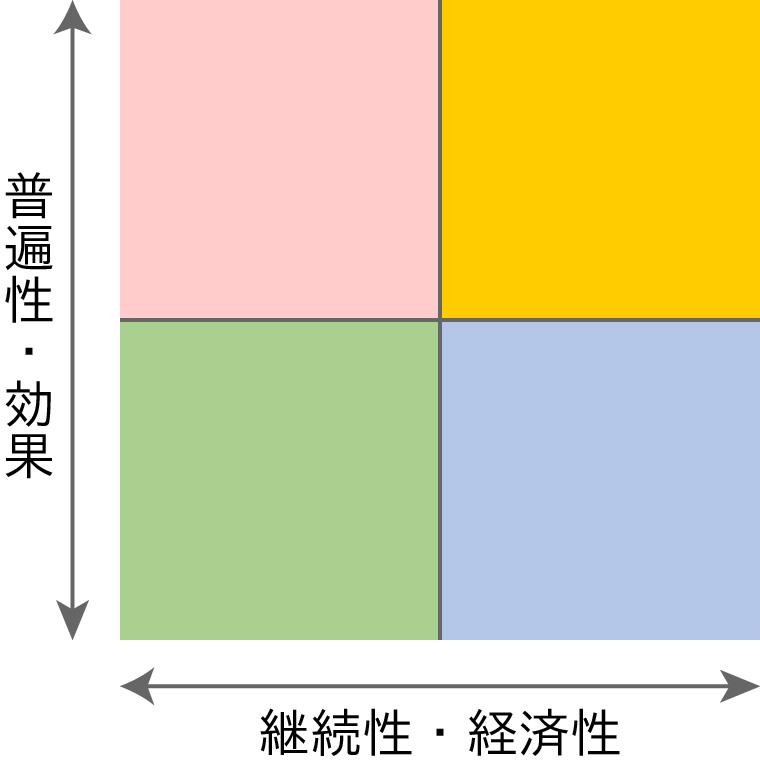 民間療法グラフ