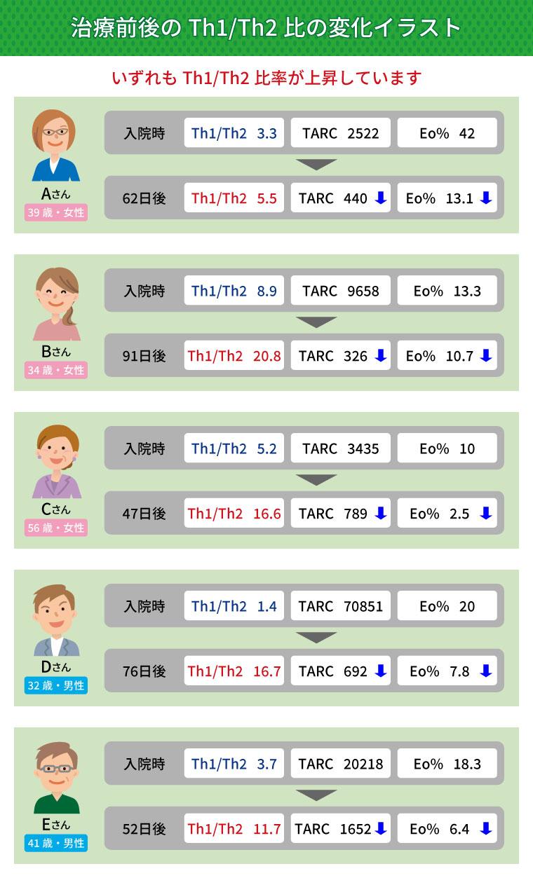 治療前後のTh1/Th2日の変化