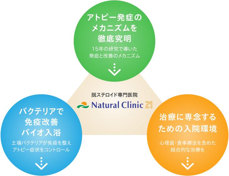 脱ステロイド専門医院 Natural Clinic21
