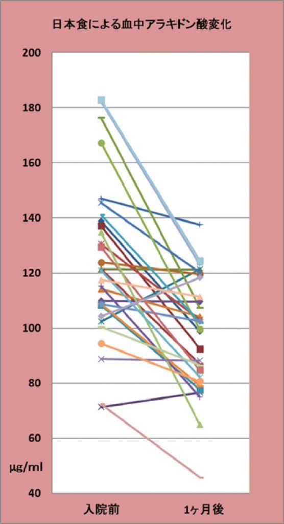 アラキドン酸グラフ