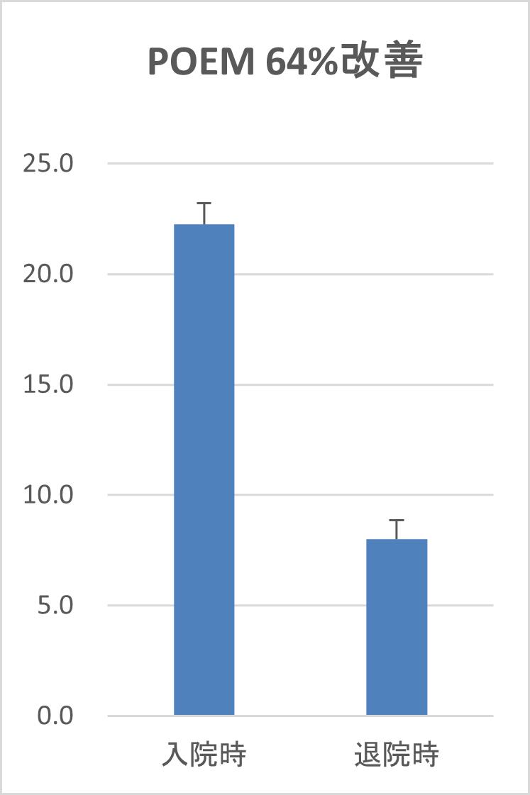 POEM改善グラフ