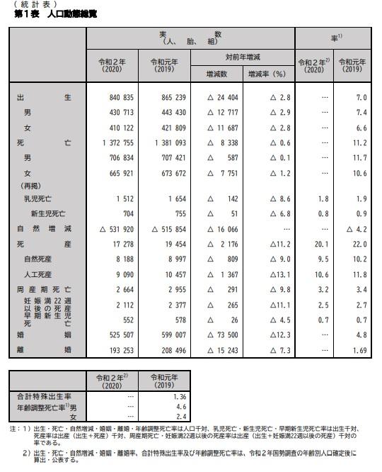 R2年人口動態統計
